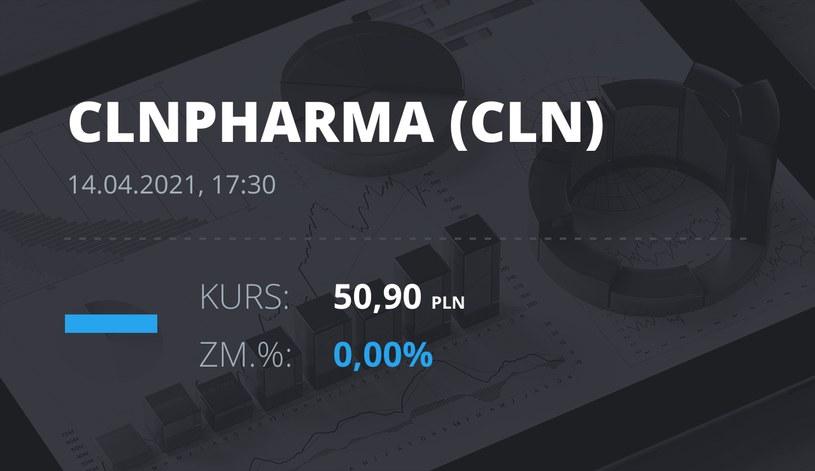 Notowania akcji spółki Celon Pharma z 14 kwietnia 2021 roku