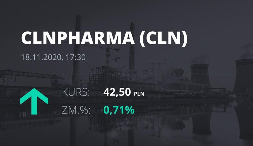Notowania akcji spółki Celon Pharma z 18 listopada 2020 roku