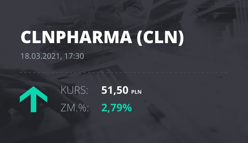 Notowania akcji spółki Celon Pharma z 18 marca 2021 roku