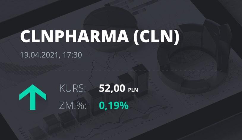 Notowania akcji spółki Celon Pharma z 19 kwietnia 2021 roku