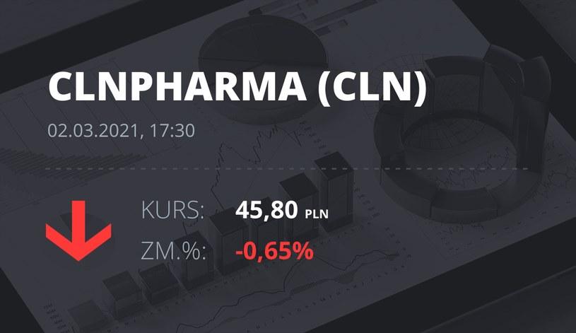 Notowania akcji spółki Celon Pharma z 2 marca 2021 roku