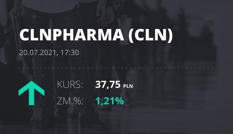 Notowania akcji spółki Celon Pharma z 20 lipca 2021 roku