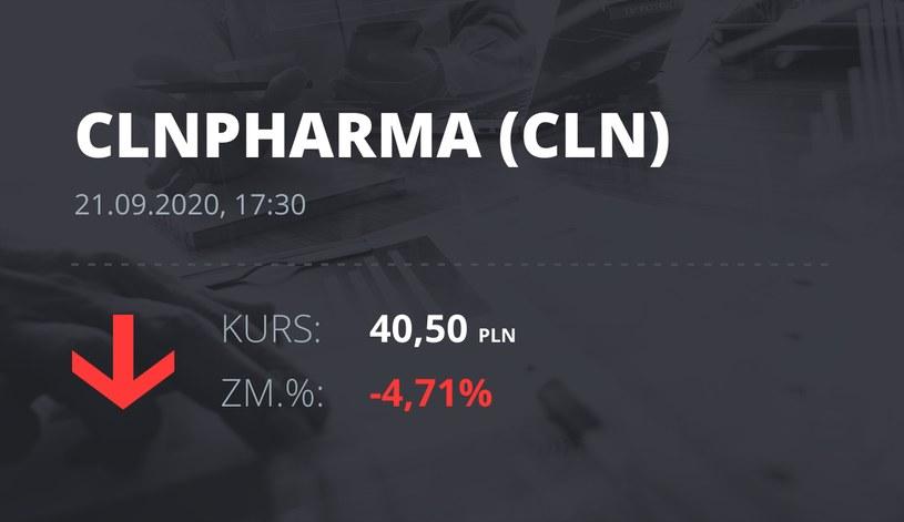 Notowania akcji spółki Celon Pharma z 21 września 2020 roku
