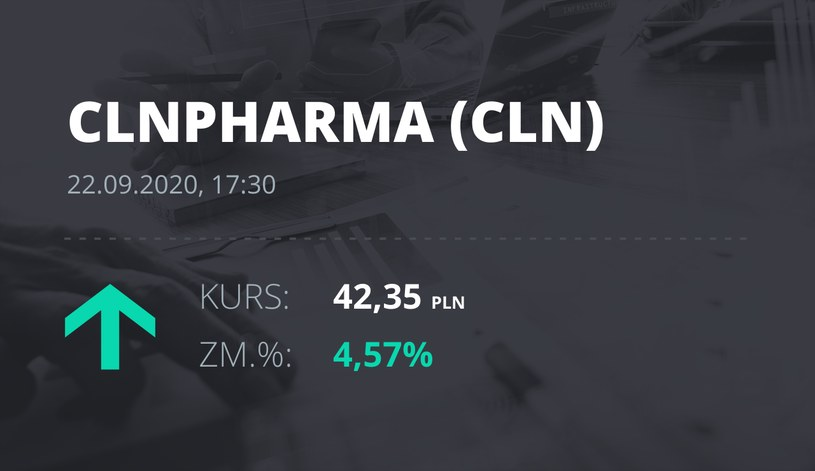 Notowania akcji spółki Celon Pharma z 22 września 2020 roku
