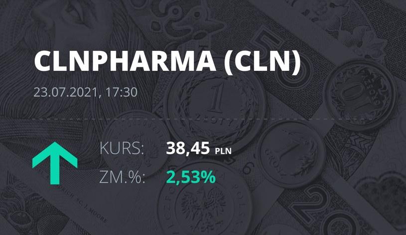 Notowania akcji spółki Celon Pharma z 23 lipca 2021 roku