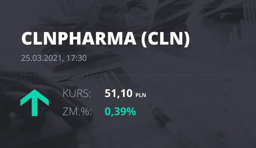 Notowania akcji spółki Celon Pharma z 25 marca 2021 roku