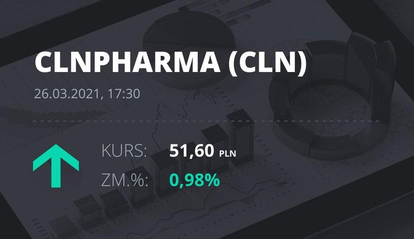 Notowania akcji spółki Celon Pharma z 26 marca 2021 roku