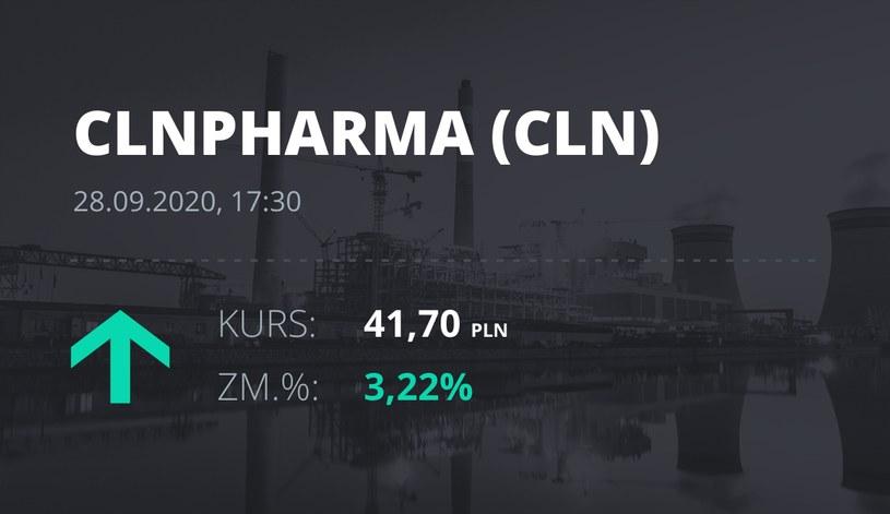 Notowania akcji spółki Celon Pharma z 28 września 2020 roku