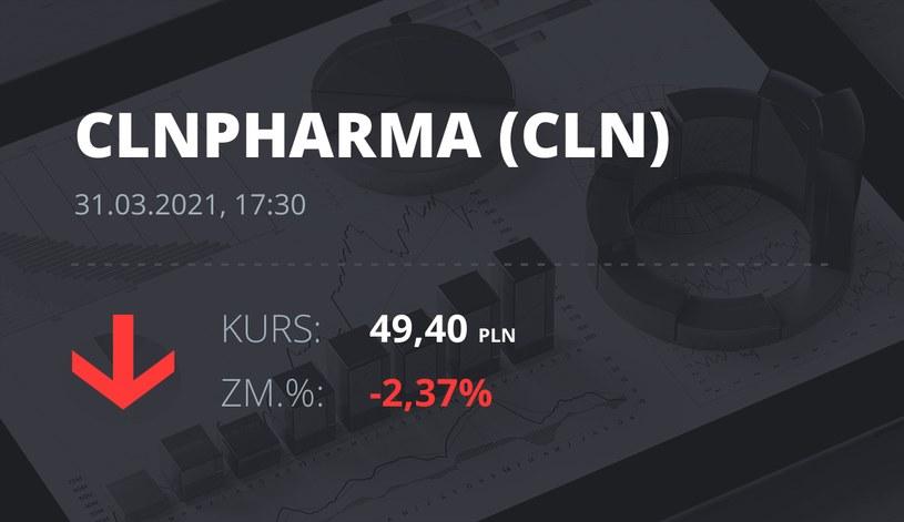 Notowania akcji spółki Celon Pharma z 31 marca 2021 roku