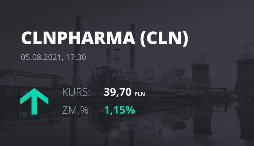 Notowania akcji spółki Celon Pharma z 5 sierpnia 2021 roku