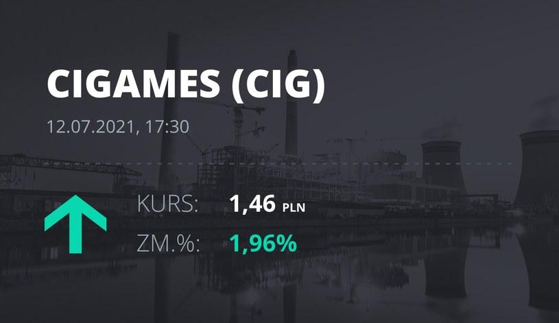 Notowania akcji spółki CI Games z 12 lipca 2021 roku