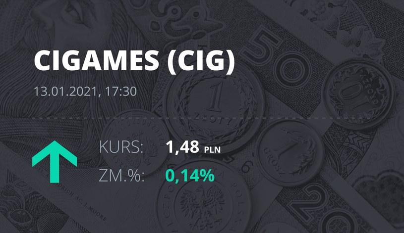 Notowania akcji spółki CI Games z 13 stycznia 2021 roku