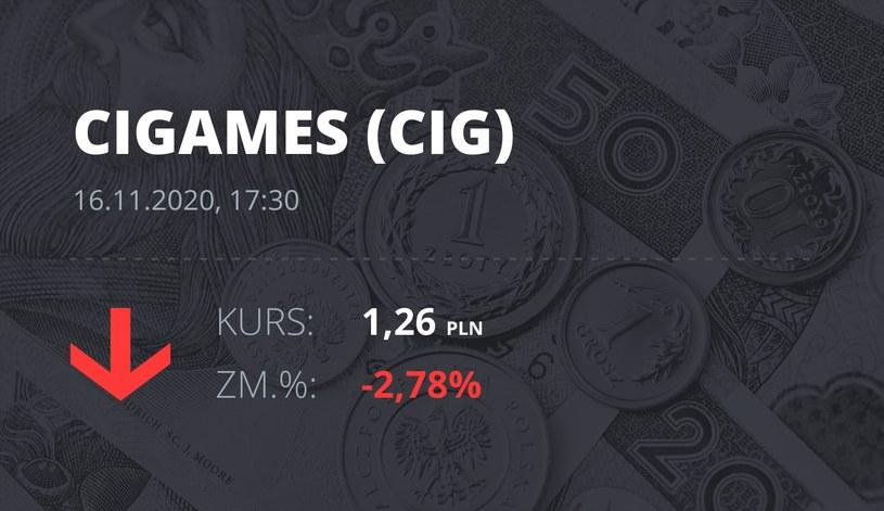 Notowania akcji spółki CI Games z 16 listopada 2020 roku