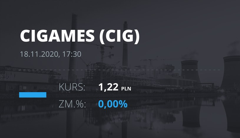 Notowania akcji spółki CI Games z 18 listopada 2020 roku