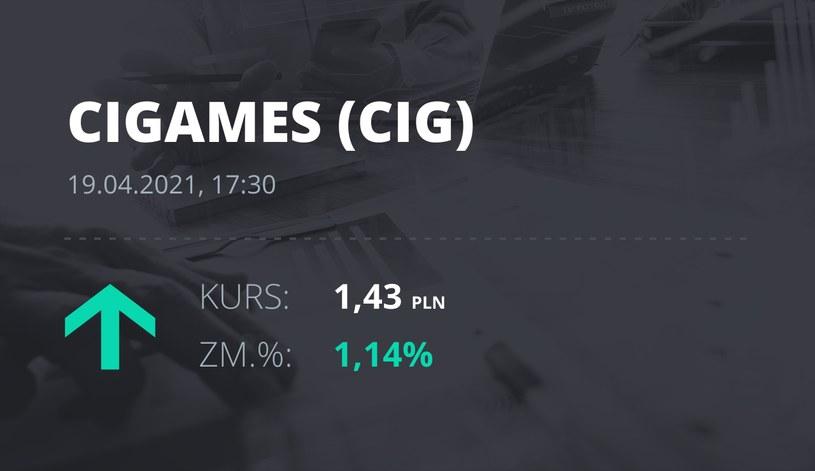 Notowania akcji spółki CI Games z 19 kwietnia 2021 roku
