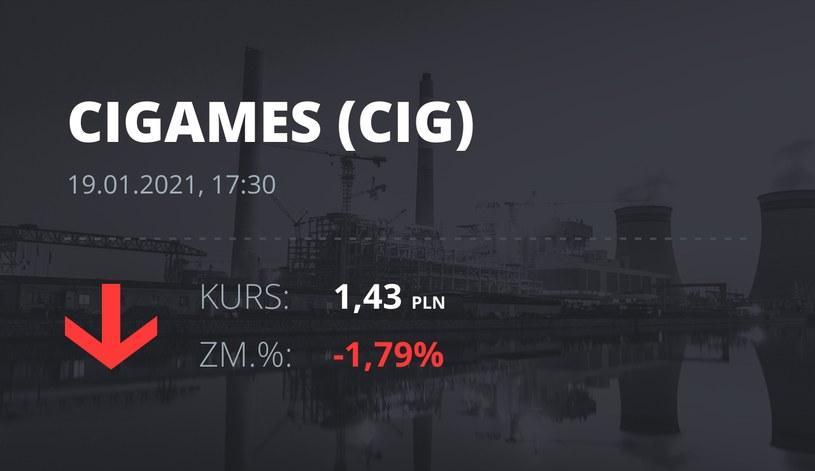 Notowania akcji spółki CI Games z 19 stycznia 2021 roku
