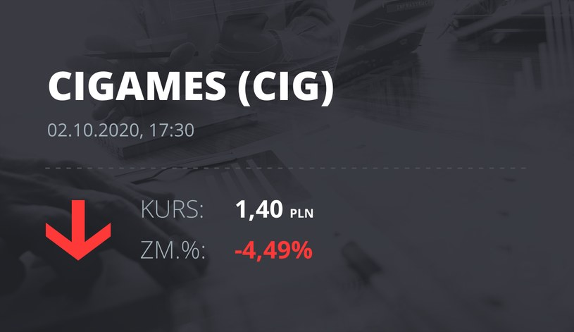 Notowania akcji spółki CI Games z 2 października 2020 roku