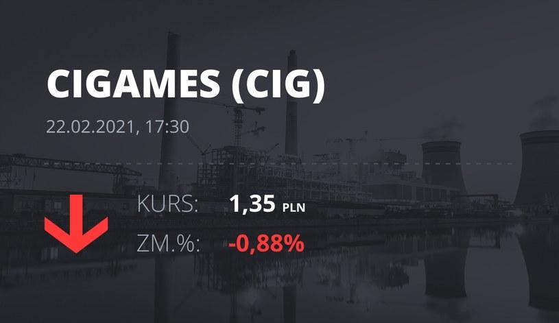 Notowania akcji spółki CI Games z 22 lutego 2021 roku