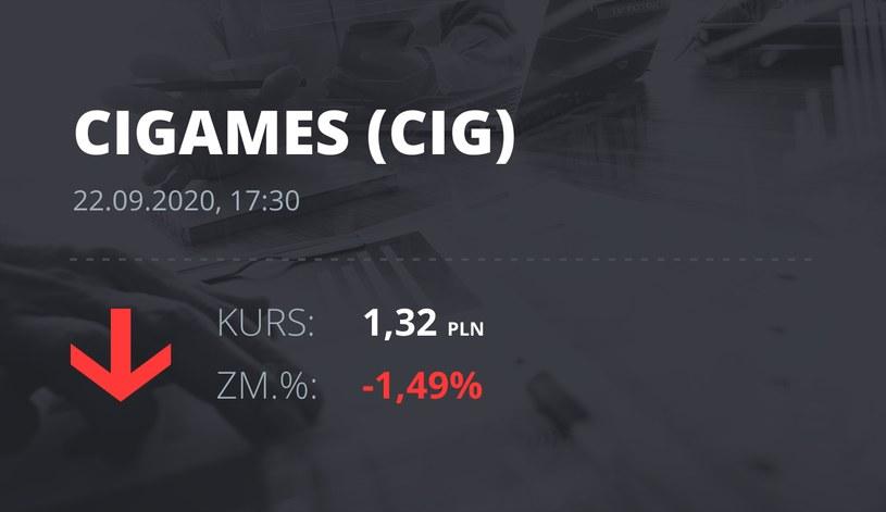 Notowania akcji spółki CI Games z 22 września 2020 roku