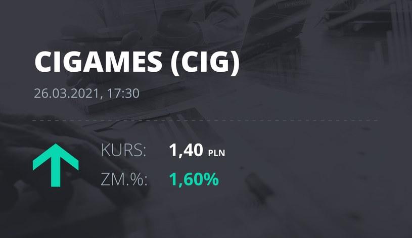 Notowania akcji spółki CI Games z 26 marca 2021 roku