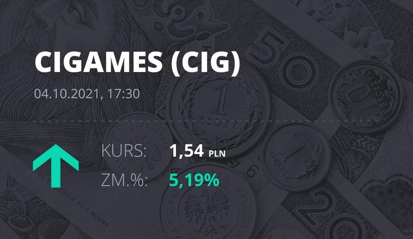 Notowania akcji spółki CI Games z 4 października 2021 roku