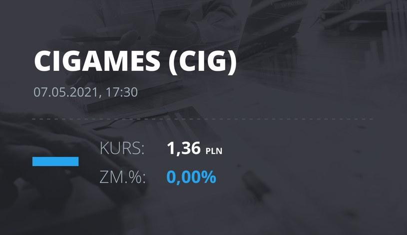 Notowania akcji spółki CI Games z 7 maja 2021 roku