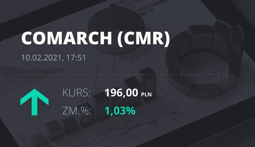 Notowania akcji spółki Comarch z 10 lutego 2021 roku
