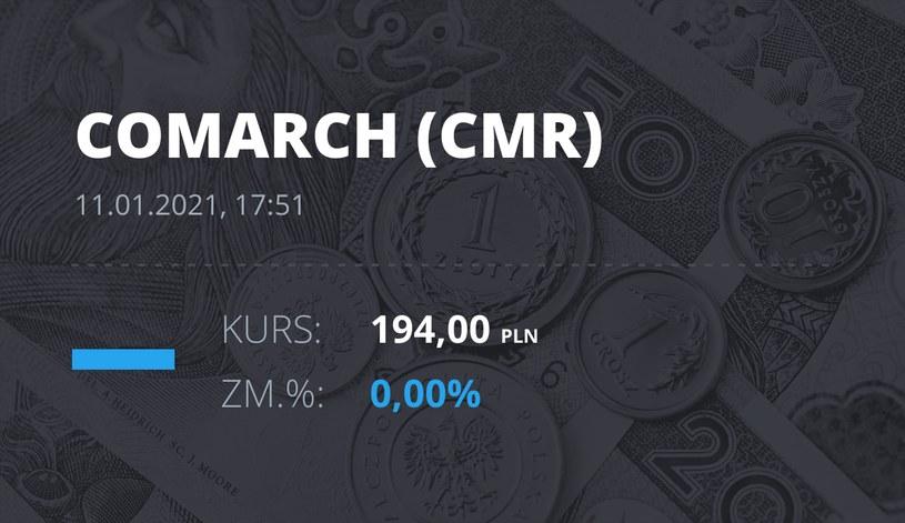 Notowania akcji spółki Comarch z 11 stycznia 2021 roku