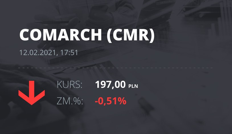 Notowania akcji spółki Comarch z 12 lutego 2021 roku