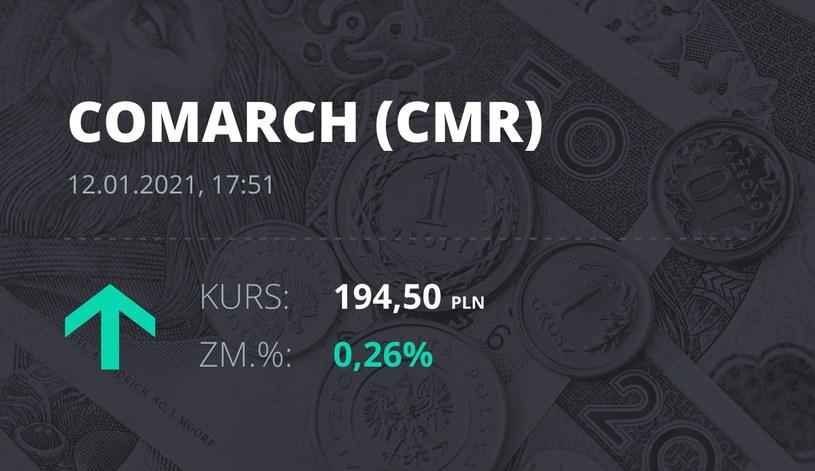 Notowania akcji spółki Comarch z 12 stycznia 2021 roku