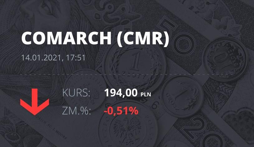 Notowania akcji spółki Comarch z 14 stycznia 2021 roku