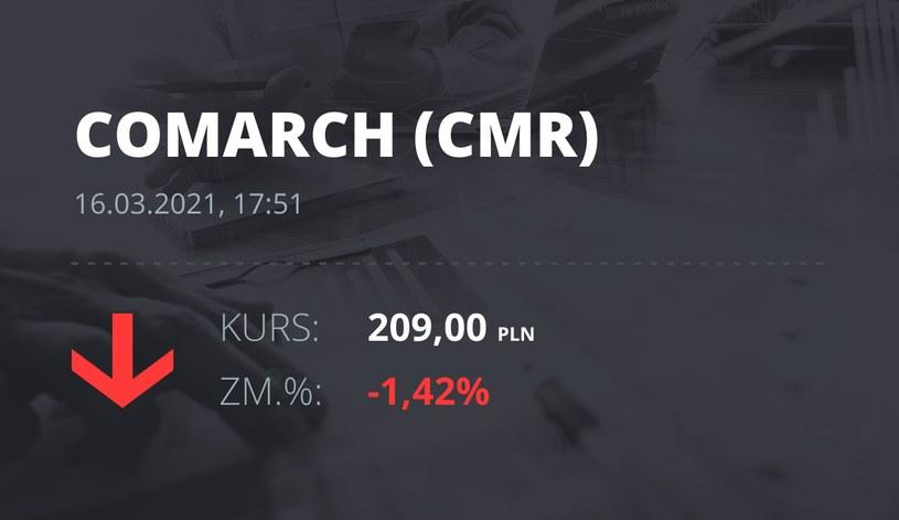 Notowania akcji spółki Comarch z 16 marca 2021 roku