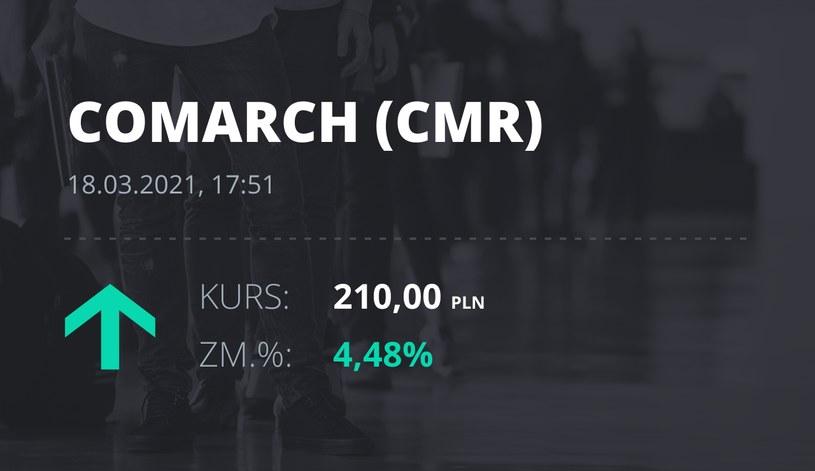 Notowania akcji spółki Comarch z 18 marca 2021 roku