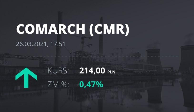 Notowania akcji spółki Comarch z 26 marca 2021 roku