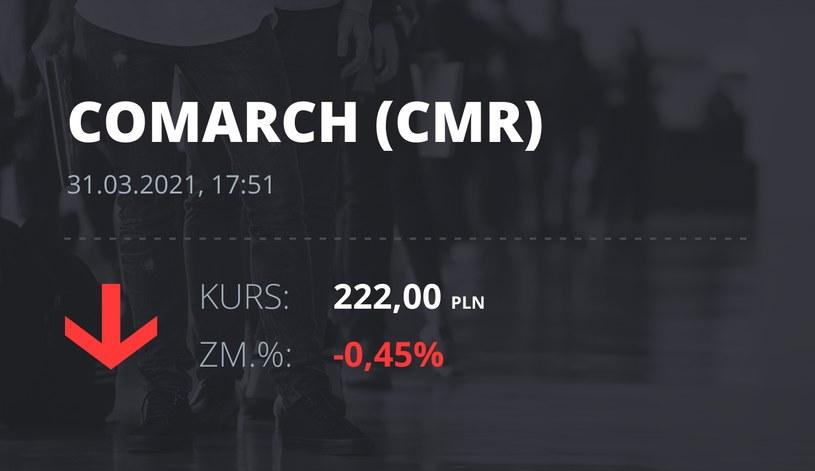 Notowania akcji spółki Comarch z 31 marca 2021 roku