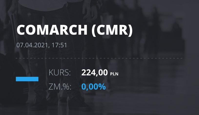 Notowania akcji spółki Comarch z 7 kwietnia 2021 roku