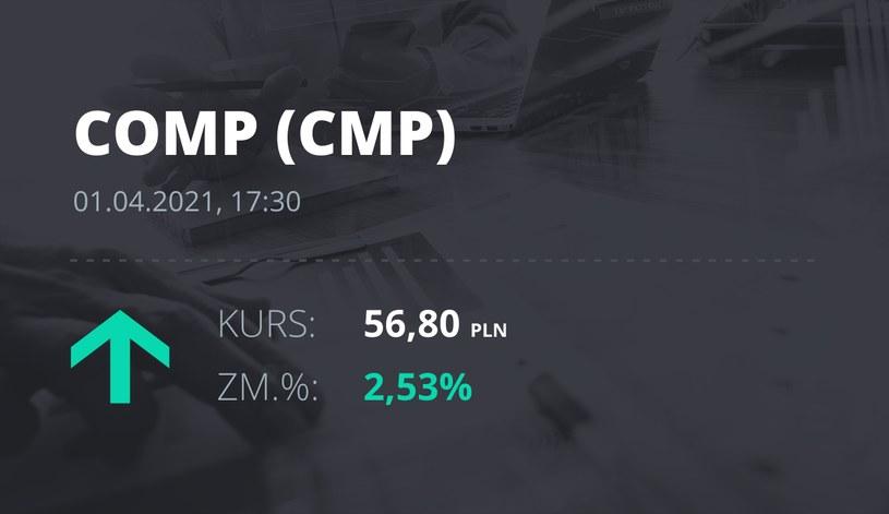 Notowania akcji spółki Comp z 1 kwietnia 2021 roku