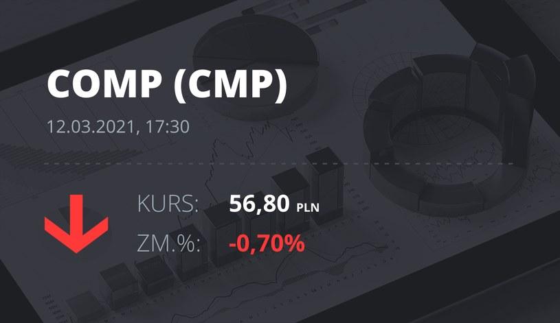 Notowania akcji spółki Comp z 12 marca 2021 roku