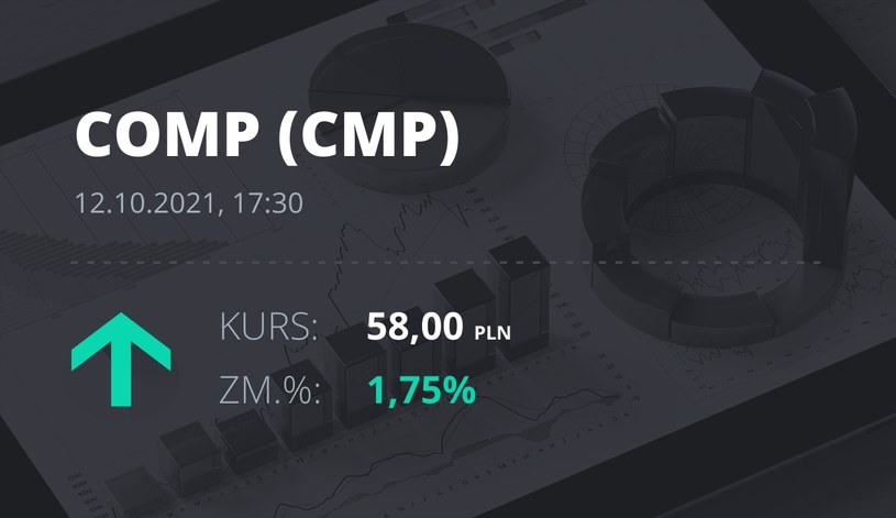 Notowania akcji spółki Comp z 12 października 2021 roku