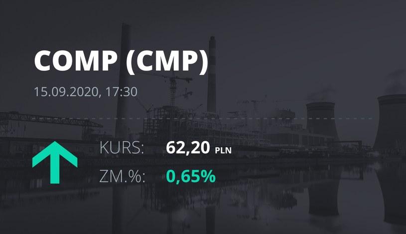 Notowania akcji spółki Comp z 15 września 2020 roku