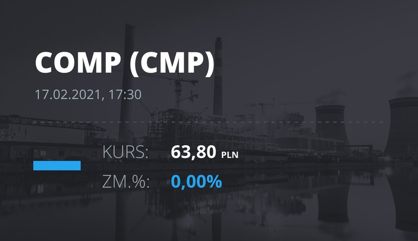 Notowania akcji spółki Comp z 17 lutego 2021 roku