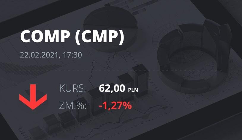 Notowania akcji spółki Comp z 22 lutego 2021 roku