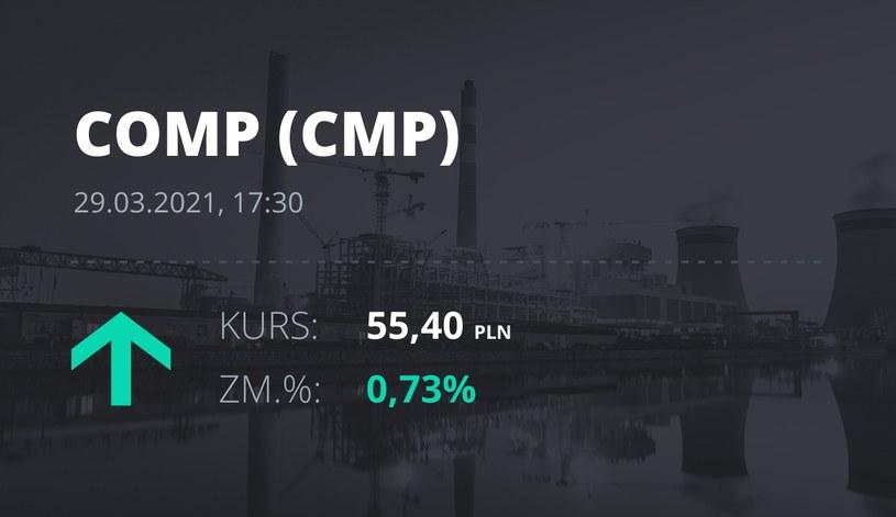 Notowania akcji spółki Comp z 29 marca 2021 roku