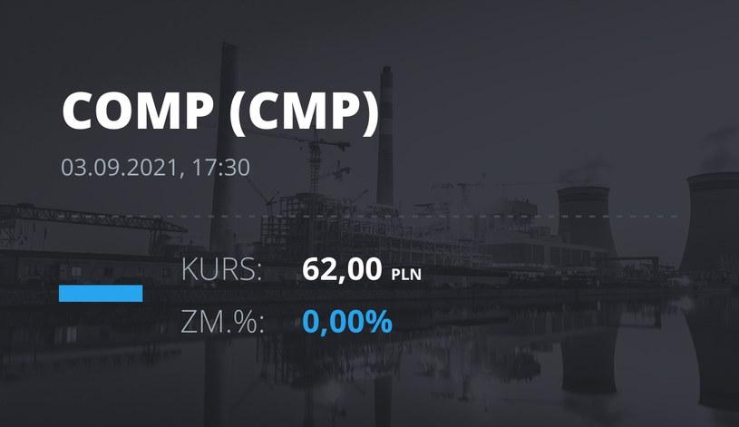 Notowania akcji spółki Comp z 3 września 2021 roku