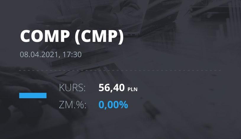 Notowania akcji spółki Comp z 8 kwietnia 2021 roku