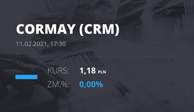 Notowania akcji spółki Cormay z 11 lutego 2021 roku