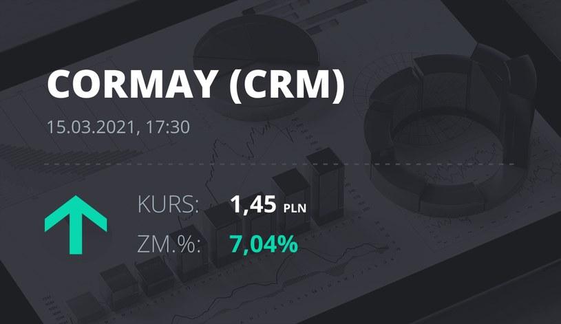 Notowania akcji spółki Cormay z 15 marca 2021 roku