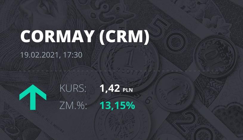 Notowania akcji spółki Cormay z 19 lutego 2021 roku