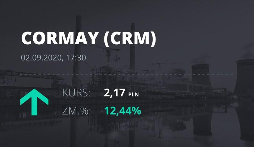 Notowania akcji spółki Cormay z 2 września 2020 roku