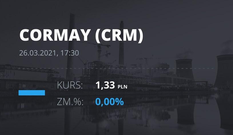 Notowania akcji spółki Cormay z 26 marca 2021 roku